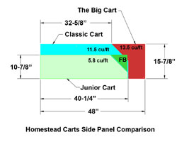 Homestead Carts Size Comparison